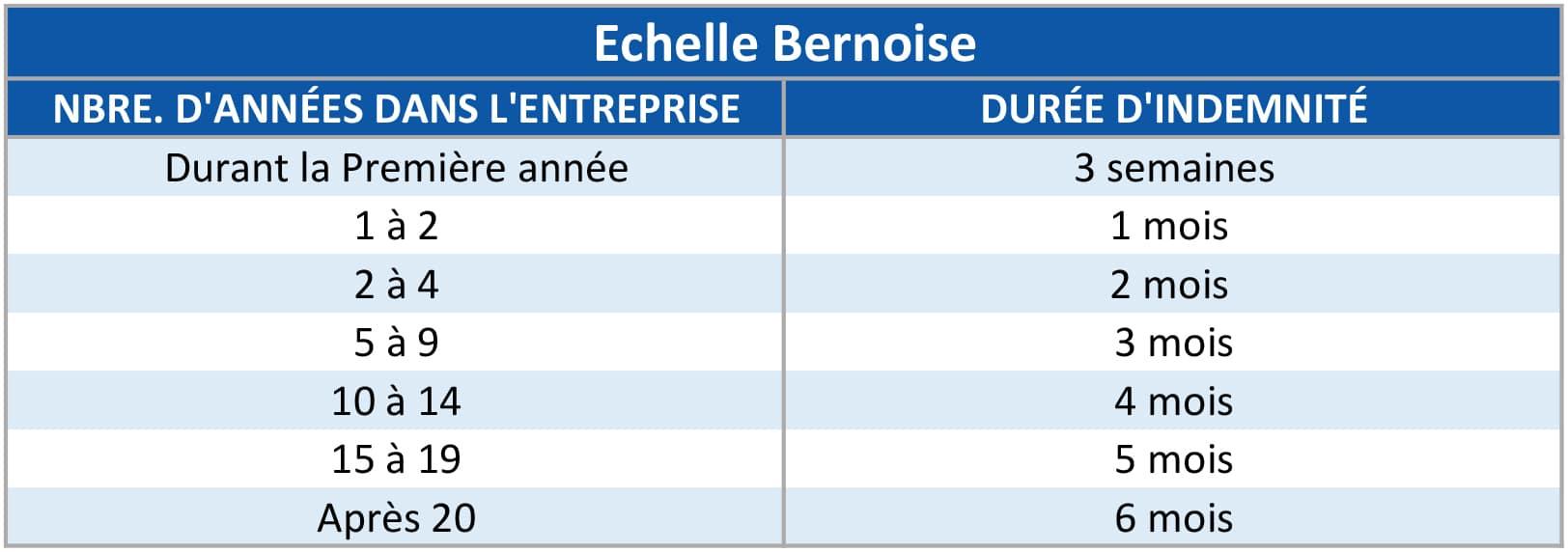 echelle-bernoise